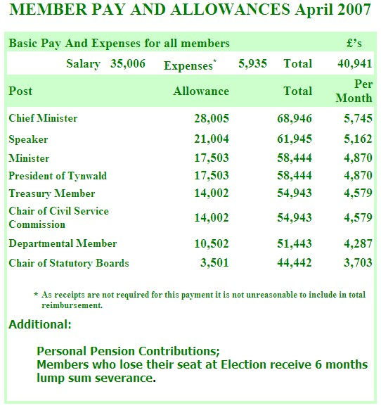 Tynwald 20007 pay and allowances